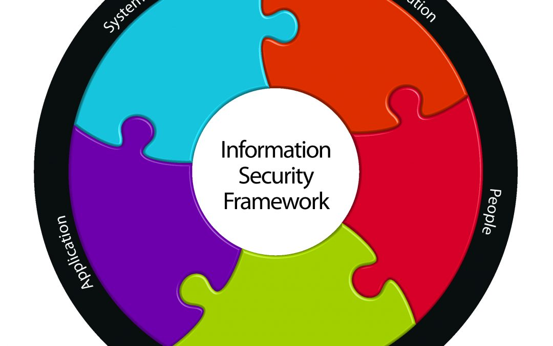 Choosing a Secure Framework